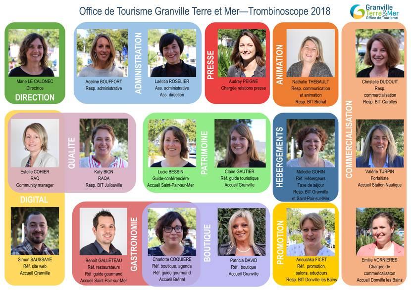 office tourisme granville equipe organigramme trombinoscope
